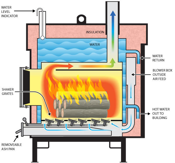 Heatmaster Outdoor Furnace Wiring Diagram | Wiring Schematic